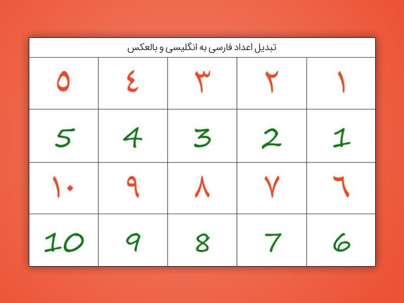 تبدیل اعداد فارسی به انگلیسی در سایت