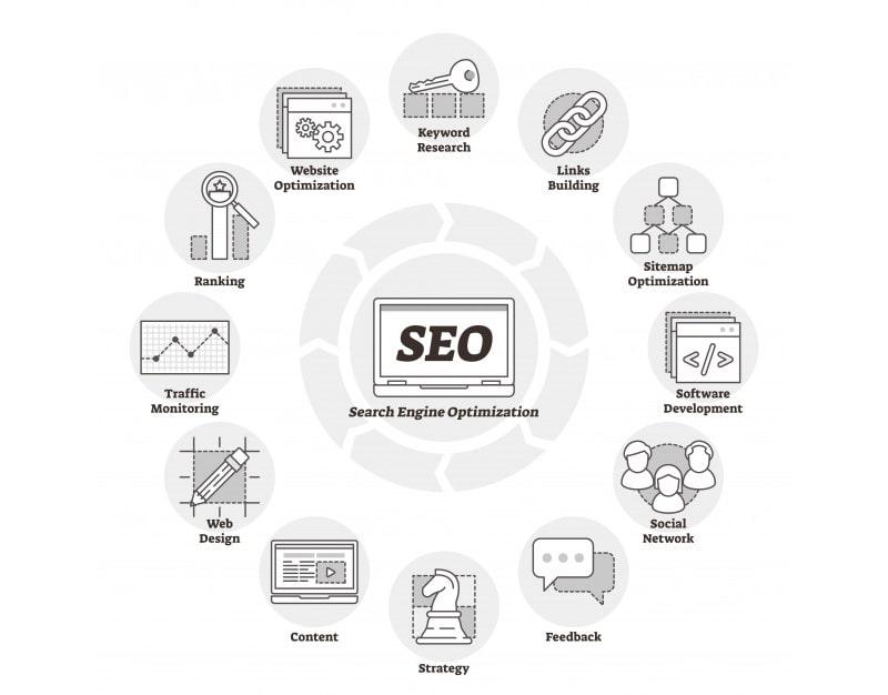 توصیه هایی در مورد بهبود جایگاه سایت در گوگل