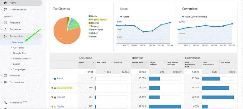 اطلاعات کلی Overview آمارگیر گوگل